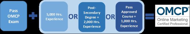 OMCP_Reverse info graphic
