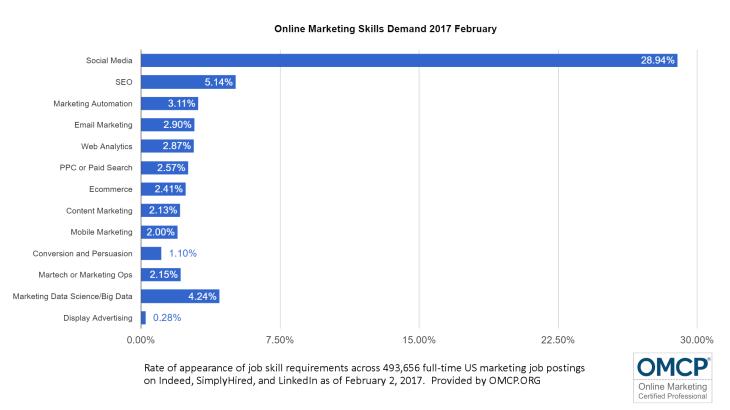 Online Marketing Skills Demand 2017
