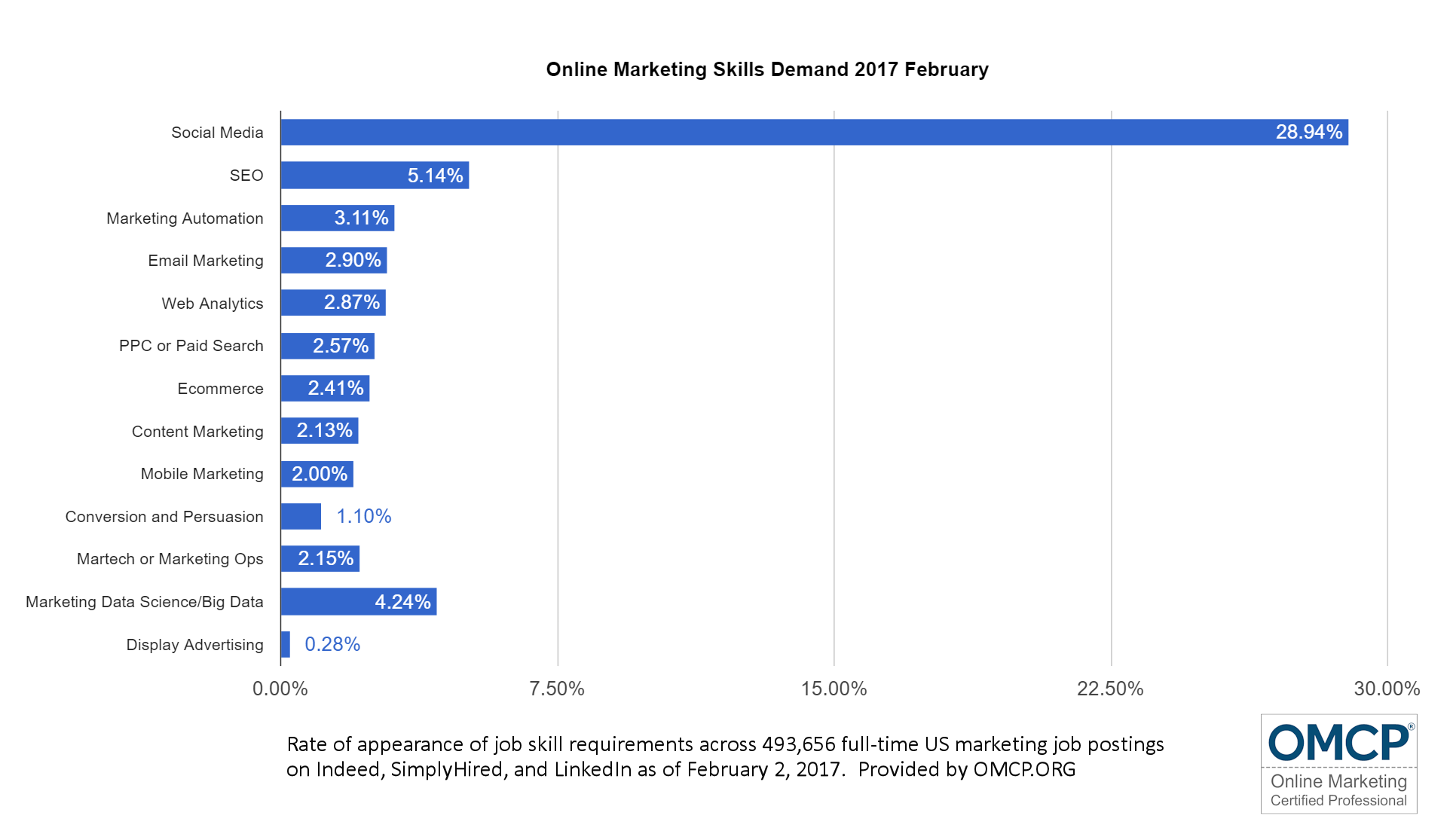 Online Marketing Skills Demand 2017