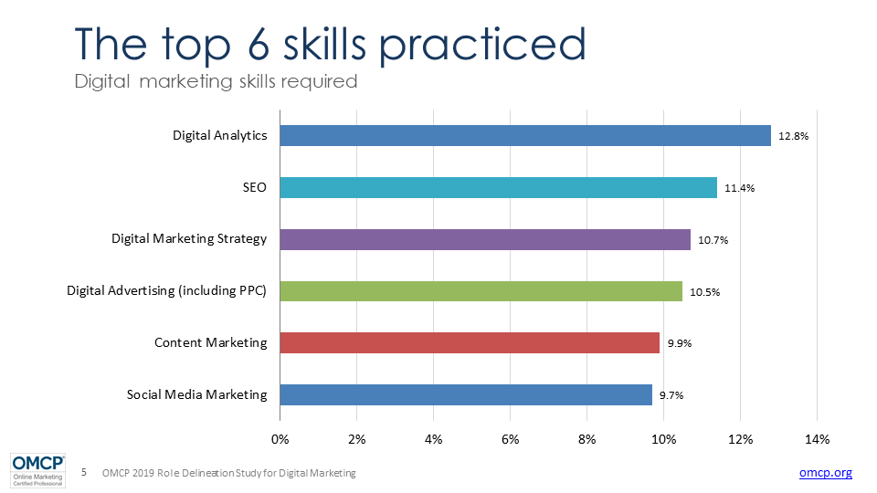 Top 6 skills digital marketing