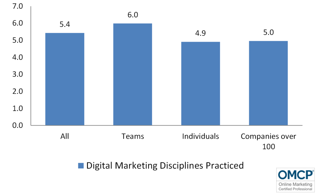 Digital marketing Skills Practiced