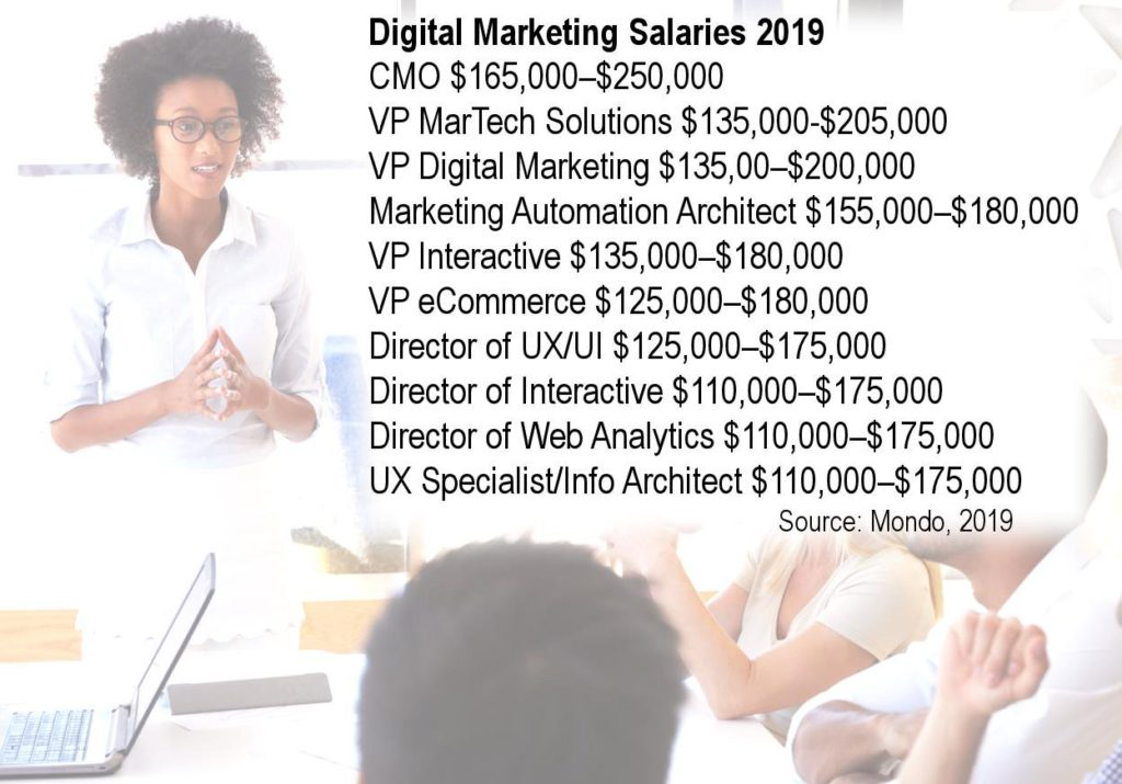 Digital Marketing Salaries 2019