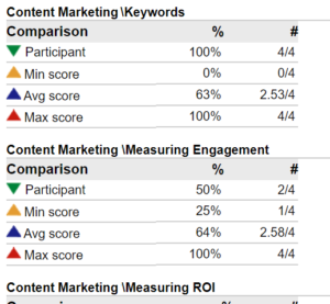 Content Marketing Exam Results
