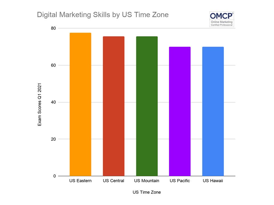 Digital marketing Skills by US Time Zone
