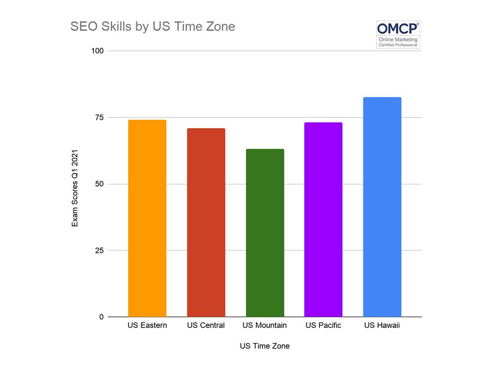 SEO Skills by Location